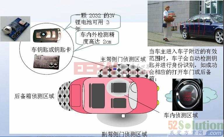 恩智浦(NXP)汽车无钥匙门禁系统解决方案