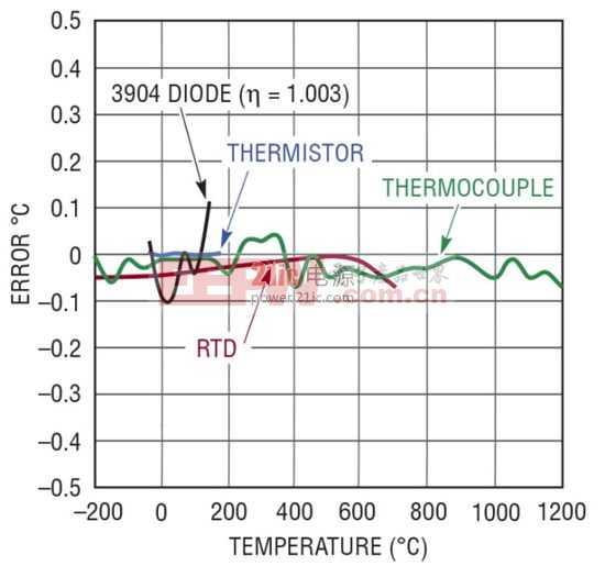 精确的温度至比特转换器解决了温度传感器测量难题
