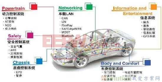 """车联网呼喊:车载电子需要""""全活""""的主芯片和外围器件"""