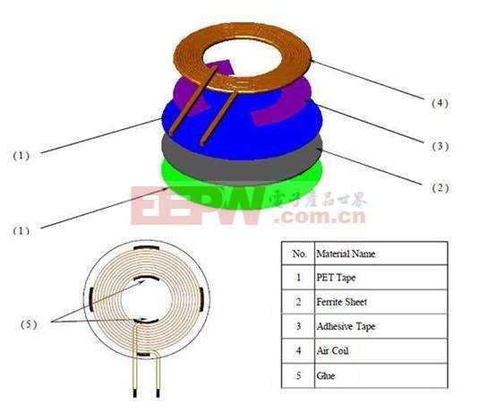 先进的无线电源部分组成充电器的设计比以往更容易