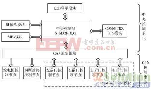 【超详尽】防盗娱乐两不误:车联网系统设计方案