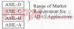 基于FPGA的汽车ADAS高级辅助驾驶系统设计方案