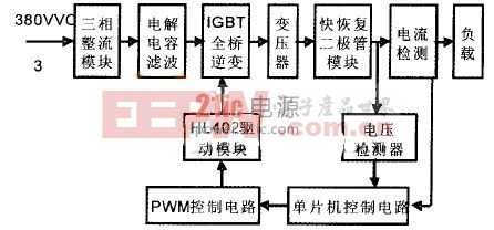 IGBT直流稳压大功率电源设计之电路设计方案