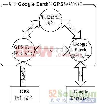 应用于智能汽车Google Earth的GPS导航系统设计方案