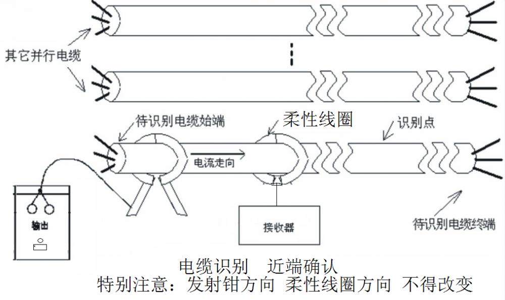 柔性线圈带电电缆识别仪使用方法