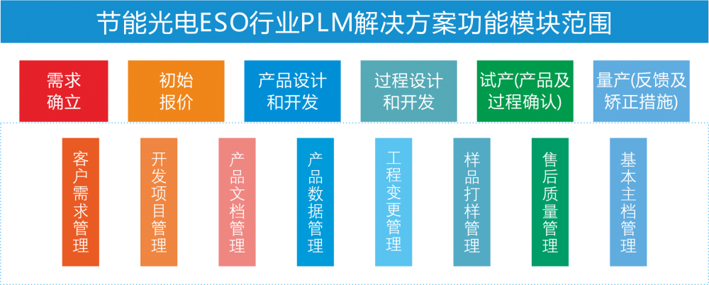 节能光电ESO行业PLM解决方案3.png