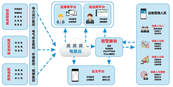 解析~智能电力运维管理系统是什么?