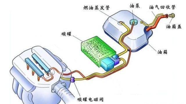 汽修专用示波器测量汽车碳罐电磁阀信号