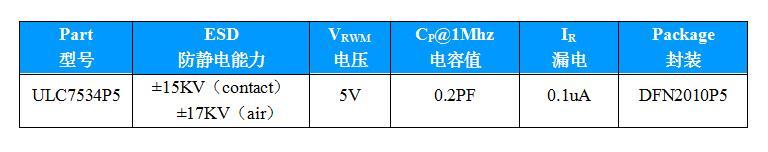 USB3.1-Type C 接口静电防护—优恩