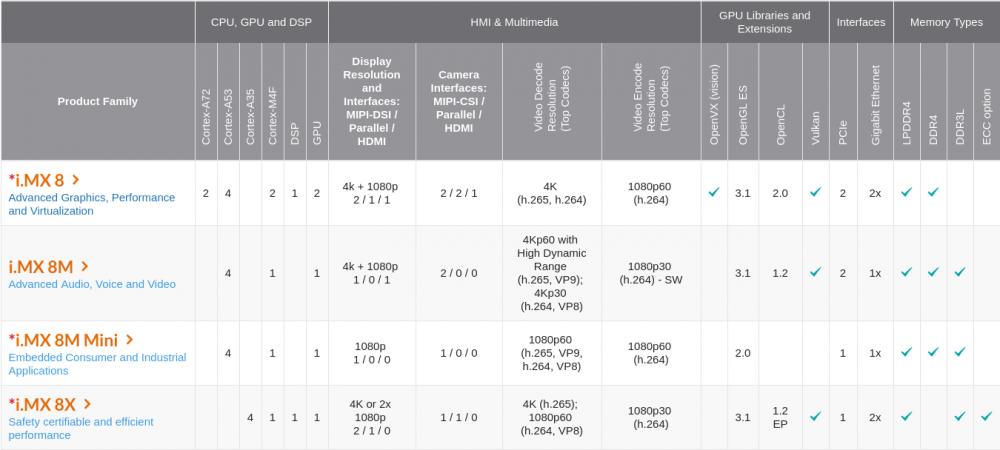 NXP iMX8 系列 ARM 处理器介绍