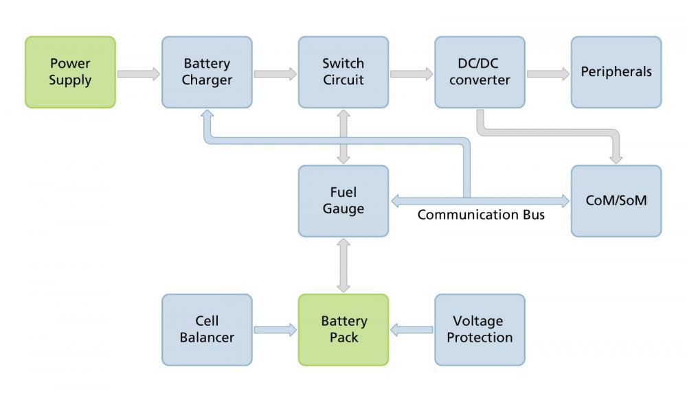 在嵌入式系统中使用锂电池系列2-电池管理系统