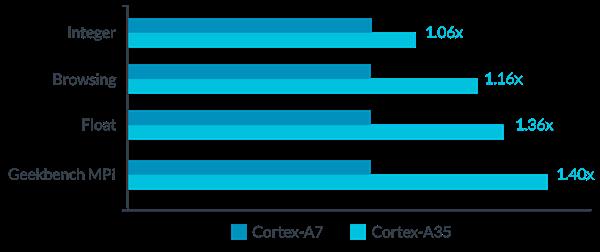 Arm Cortex-A35 性能对比
