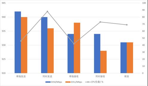 NXP iMX8M Plus 双网口性能测试_web2117.png