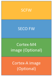 NXP iMX8 SCFW和Boot container image編譯_web1329.png
