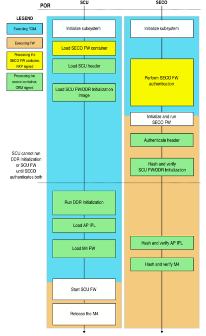 NXP iMX8 SCFW和Boot container image編譯_web1419.png