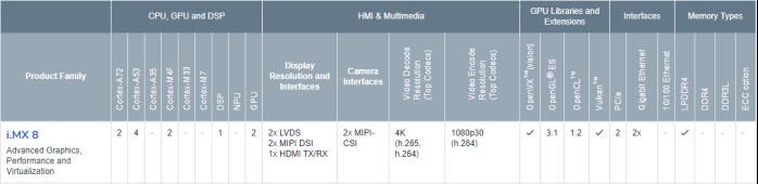 NXP iMX8系列处理器核心性能对比测试_web416.png