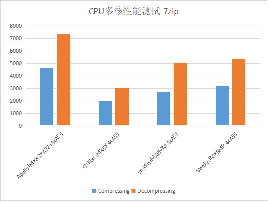 NXP iMX8系列处理器核心性能对比测试_web13469.png