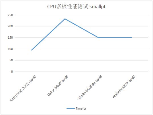 NXP iMX8系列处理器核心性能对比测试_web14764.png