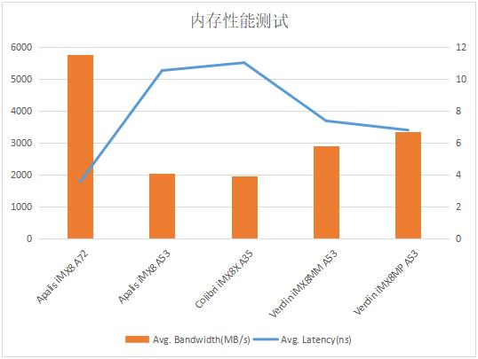 NXP iMX8系列处理器核心性能对比测试_web17344.png