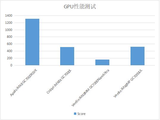 NXP iMX8系列处理器核心性能对比测试_web20646.png