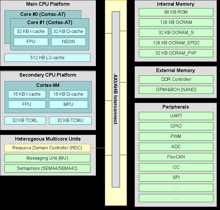 基于NXP iMX7 ARM处理器部署FreeRTOS实时操作系统