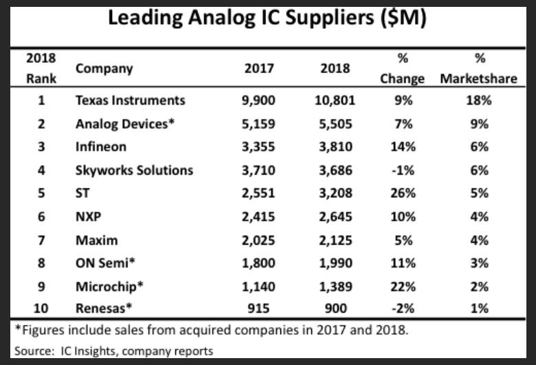 德州仪器(TI)扩大其作为全球顶级模拟IC供应商的领先地位