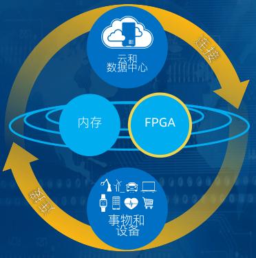 人工智能?自动驾驶?云计算?数据中心?10nm FPGA全程带飞