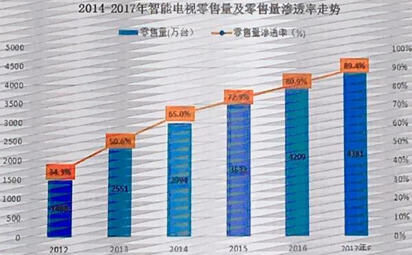 6 中国电视销量.jpg