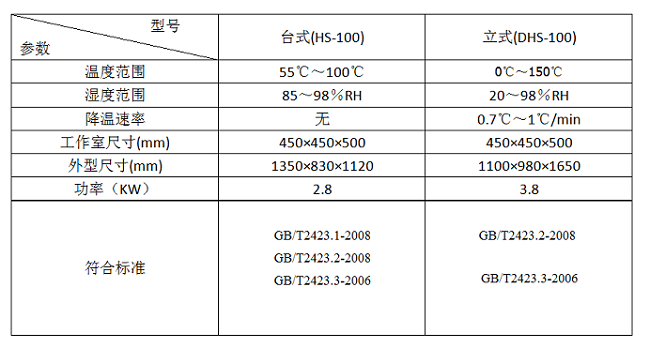 附图-台式和立式恒温恒湿试验箱有何区别?.jpg