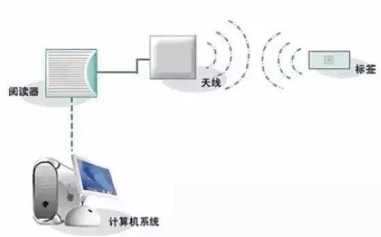 如何定制一款心仪的RFID电子标签—沈阳博能科技