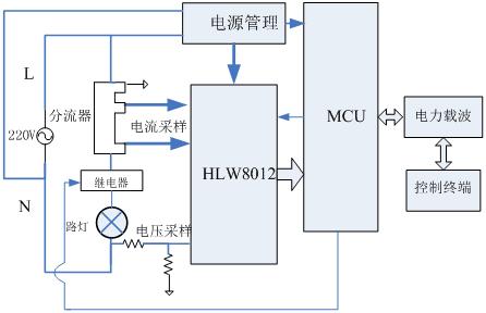 基于功率测量芯片HLW8012智能路灯设计