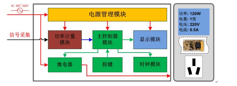 基于电能计量芯片HLW8012计量插座方案