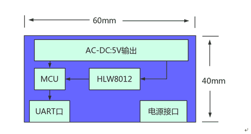 HM3015功率计量模块规格