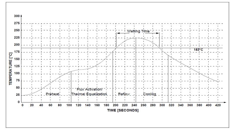 回流焊接温度曲线用户手册 (HLW)