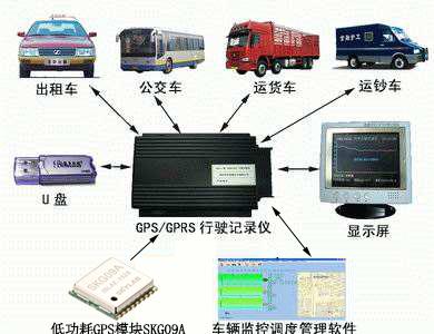 GPS模块在车辆监控系统中的应用