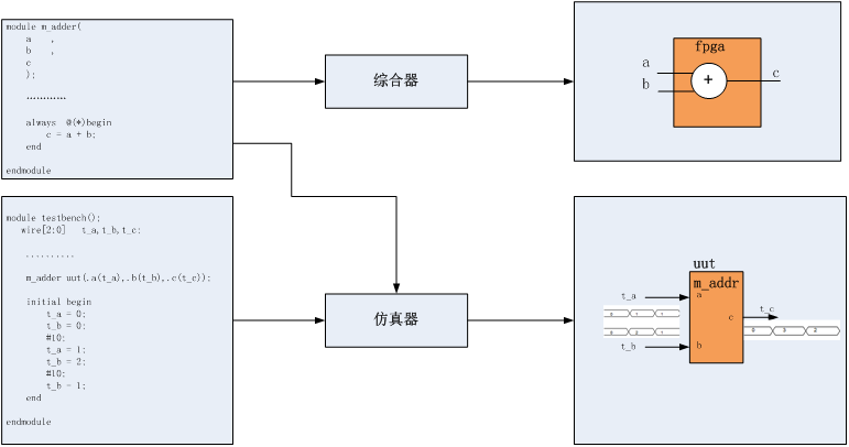 明德扬至简设计法--verilog综合器和仿真器