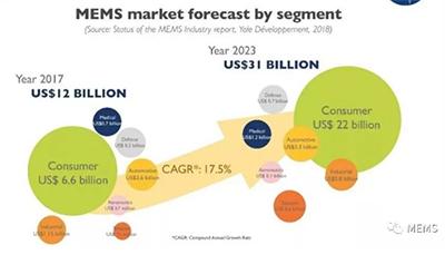 深入探讨MEMS和传感器技术的未来