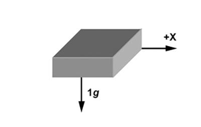 如何使用加速度计实现倾斜角度计算
