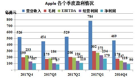 苹果公布2017财年第四季度财报,营收净利双双实现两位数增长