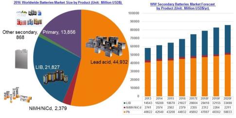 全球铅酸电池行业发展现状分析报告