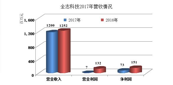 芯片设计厂商全志科技发布2017年财报,营收12亿元,衰退4%