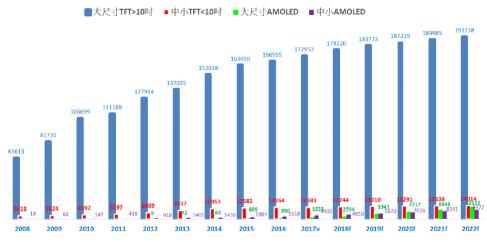 LCD产业现状及未来趋势报告