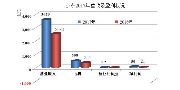 京东公布2017年财报,营收3623亿元,增长40%