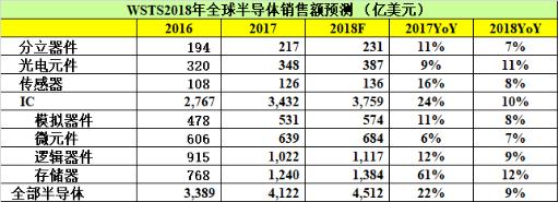 WSTS预测2018年全球半导体销售额达4512亿美元,增长率从2017年的22%放缓到9%