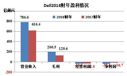 Dell发布2018财年财报,营收达787亿美元,同比增长28%