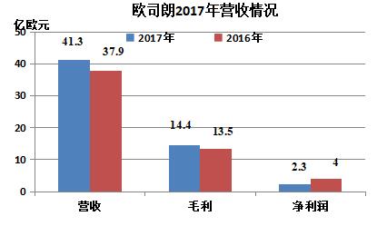 欧司朗发布2017年财报,营收41亿欧元,增长9%