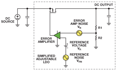 【转帖】可调节输出低压差稳压器的降噪网络