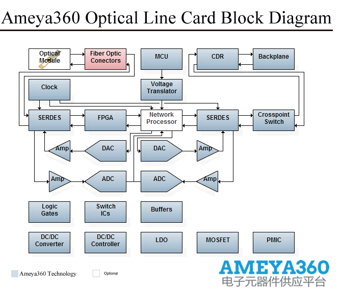 Ameya360OpticalLineCard.png