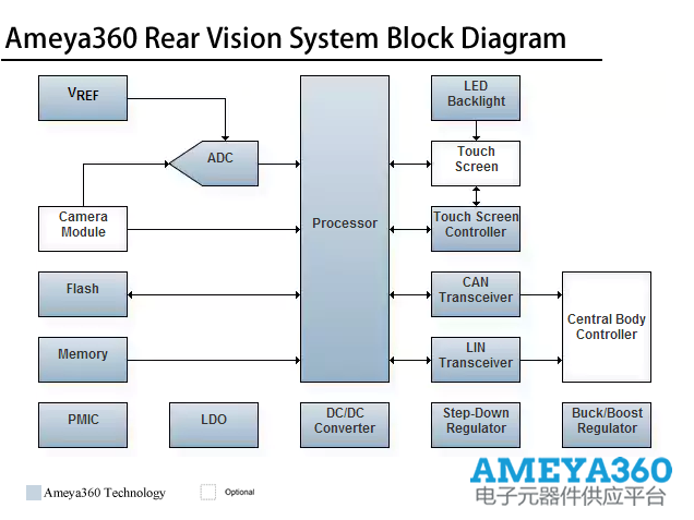 Ameya360RearVisionSystem.png
