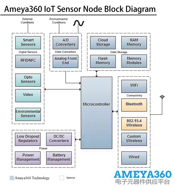 Ameya360IoTSensorNode.png